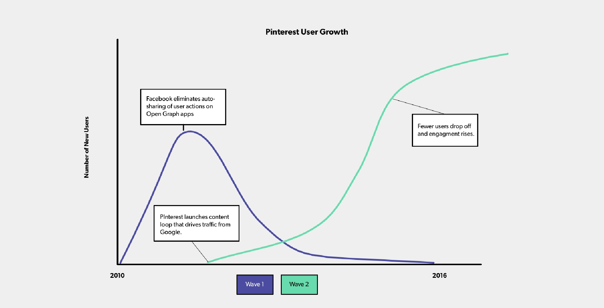 Pinterest User Growth chart