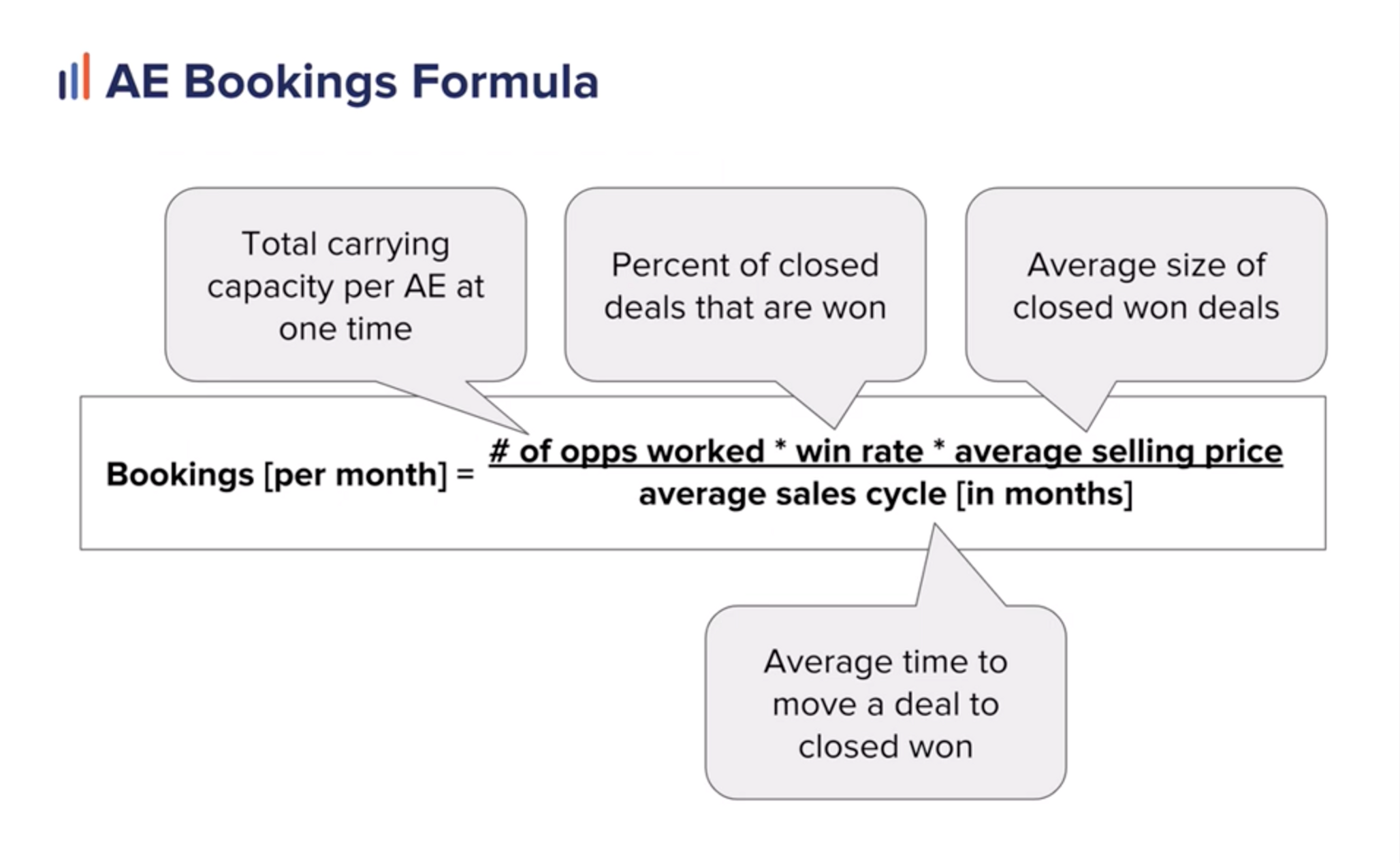 Formula to calculate monthly bookings for AEs