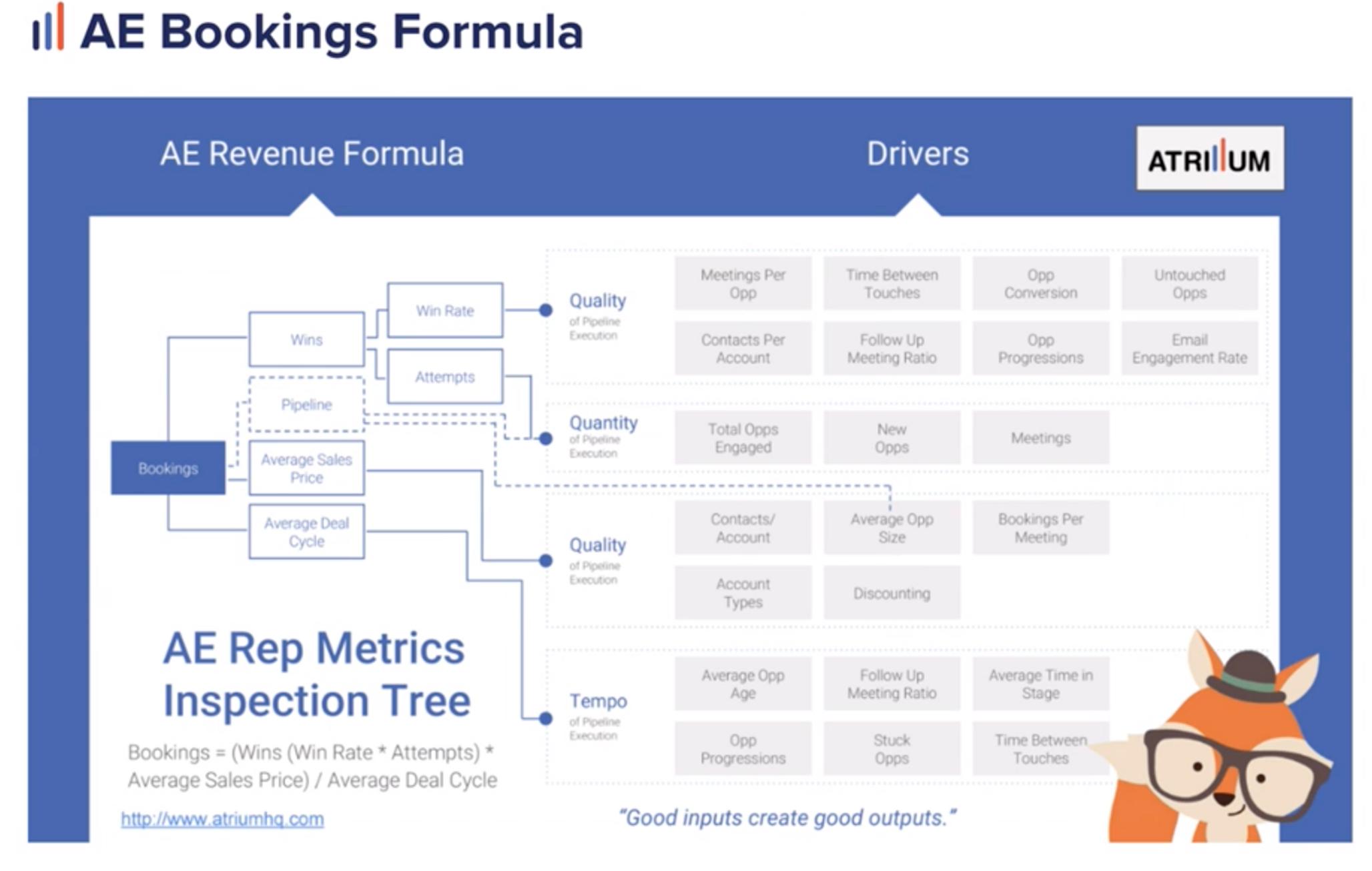 Diagram of up-funnel metrics for AE bookings formula