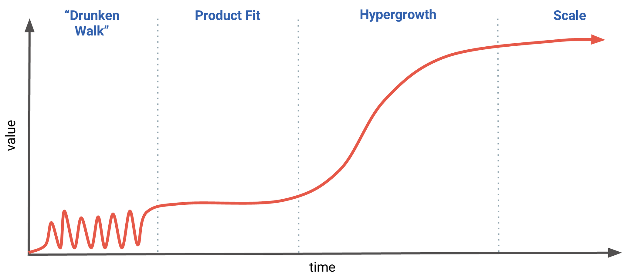 The four phases of company growth