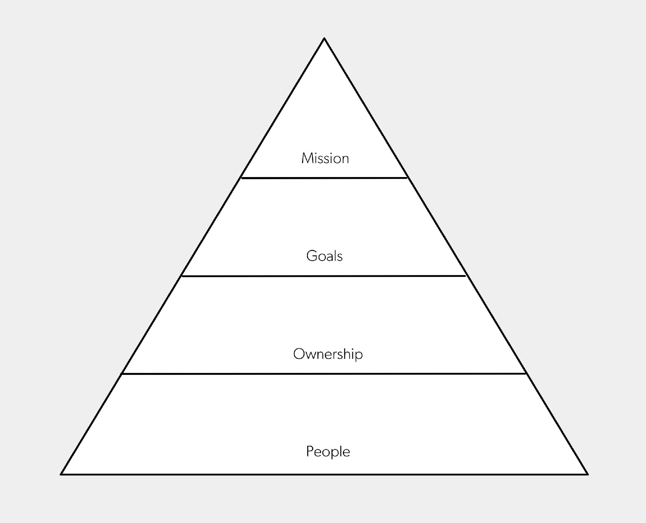 The pyramid of motivation
