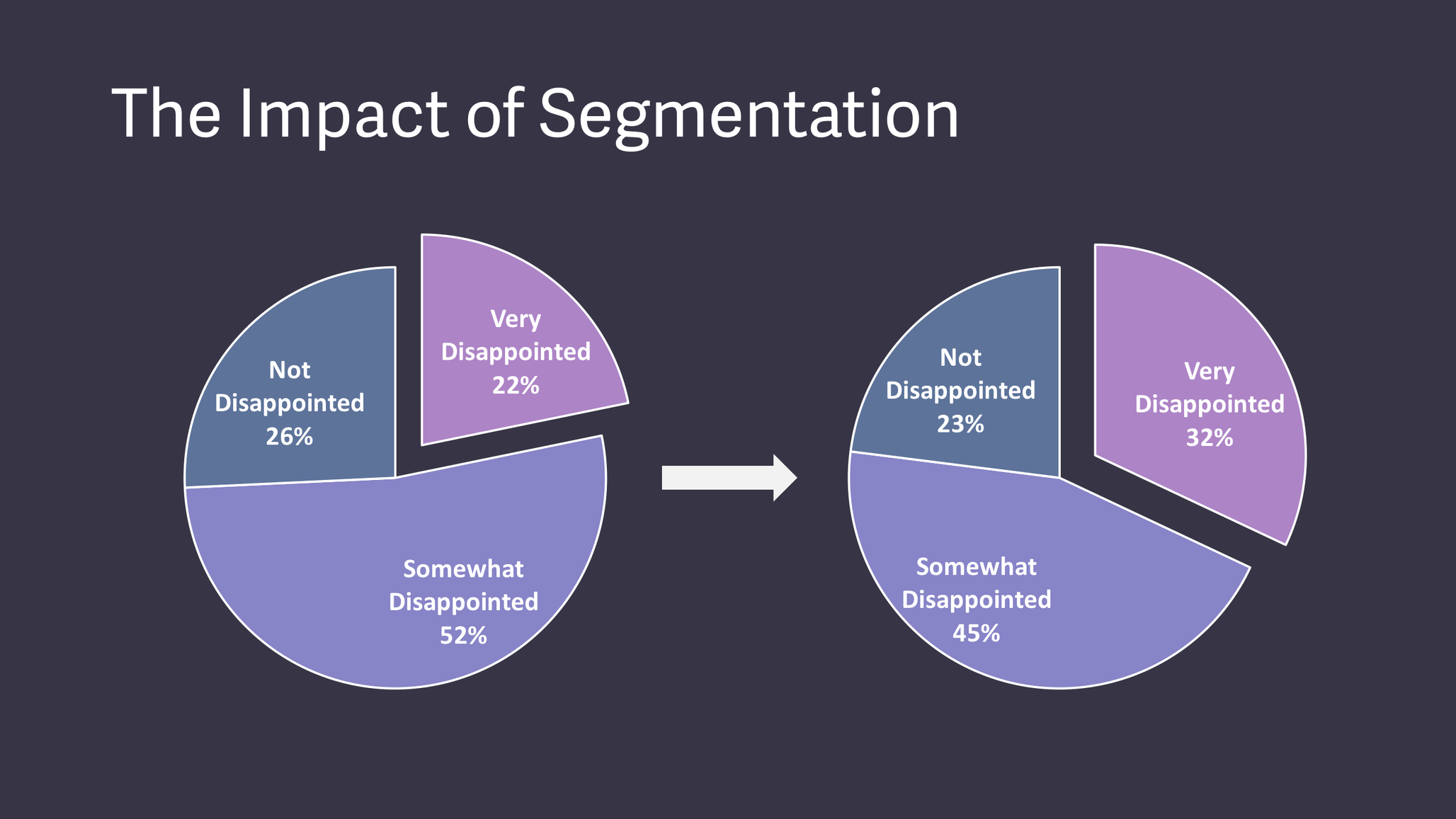 Impact of segmenting the product/market fit score