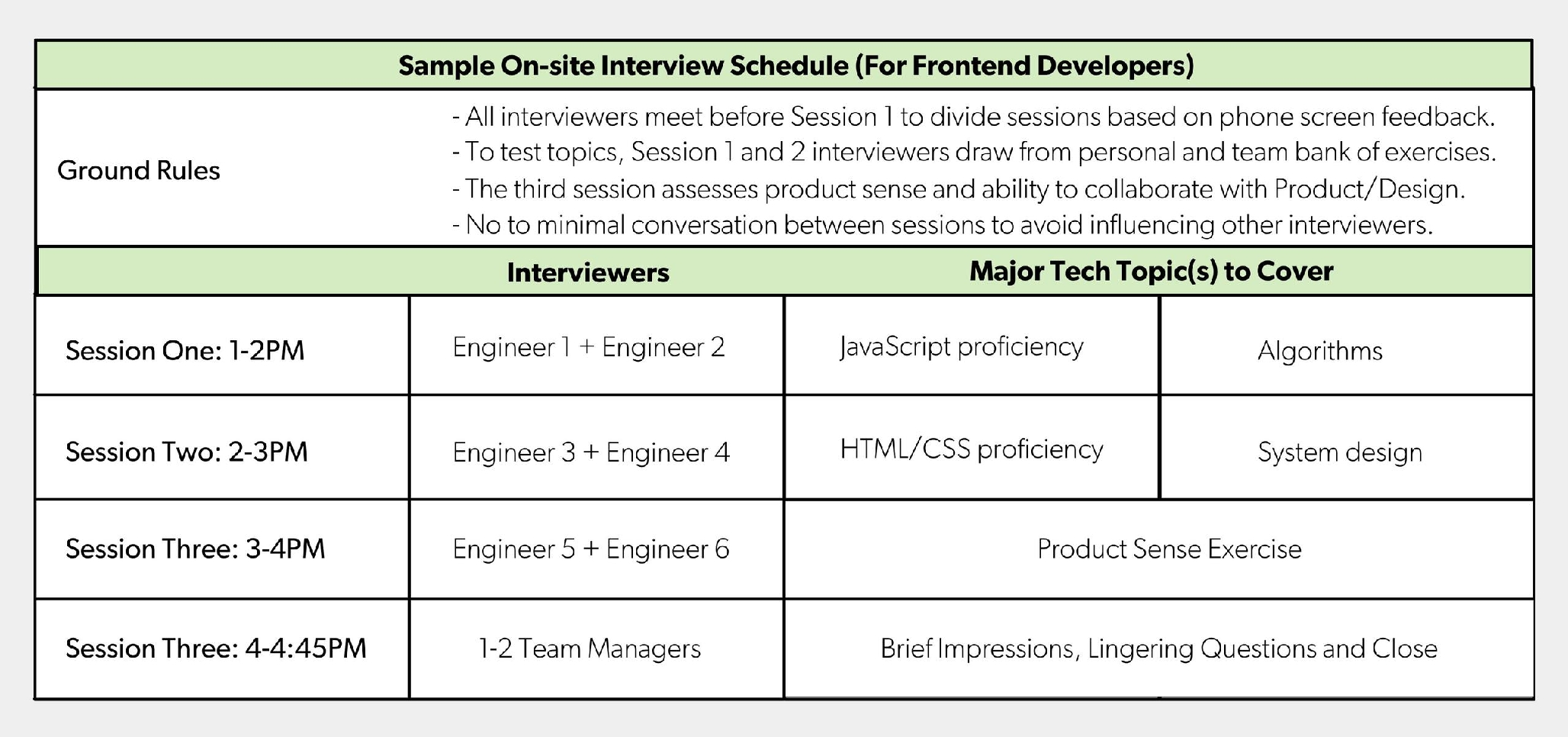 A sample on-site interview schedule at Lever.